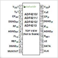 ADF4213 pinout,Pin out