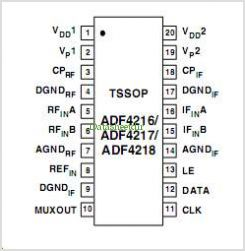 ADF4217 pinout,Pin out
