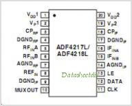 ADF4218L pinout,Pin out
