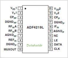 ADF4219L pinout,Pin out