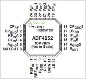 ADF4252BCP-REEL7 pinout,Pin out