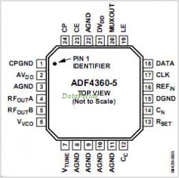 ADF4360-1BCPZRL7 pinout,Pin out