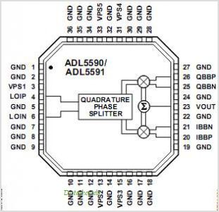 ADL5590 pinout,Pin out