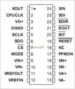 CS5460A pinout,Pin out