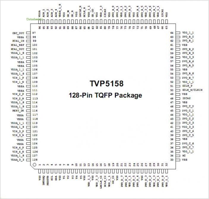 TVP5156PNPR pinout,Pin out