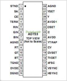AD723ARU-REEL7 pinout,Pin out