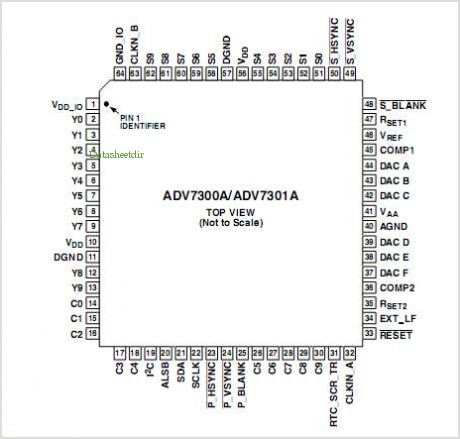 ADV7300A pinout,Pin out