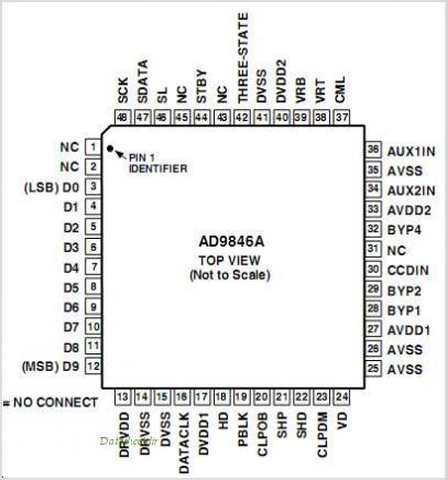 AD9846AJSTZ pinout,Pin out