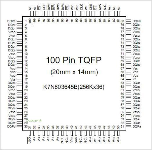 K7N803645B pinout,Pin out