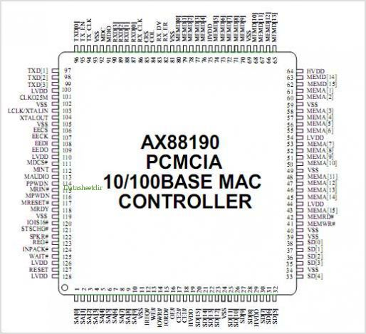 AX88190 pinout,Pin out