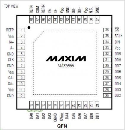MAX5866 pinout,Pin out