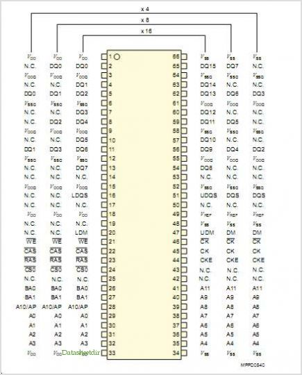 HYB25D128400CT-7 pinout,Pin out