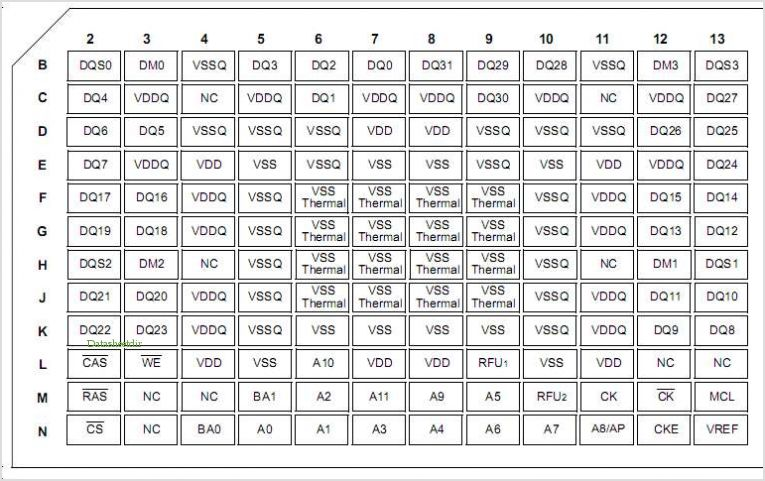 K4D263238G-GC36 pinout,Pin out