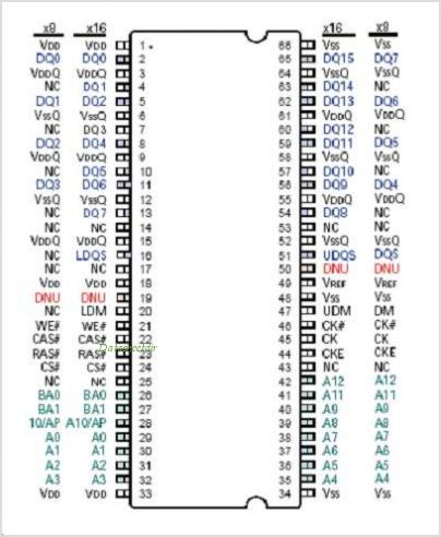 IS43R83200B pinout,Pin out