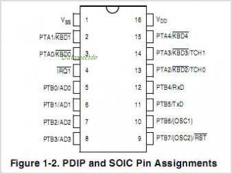 MC68HC908KX8VP pinout,Pin out