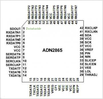 ADN2865 pinout,Pin out