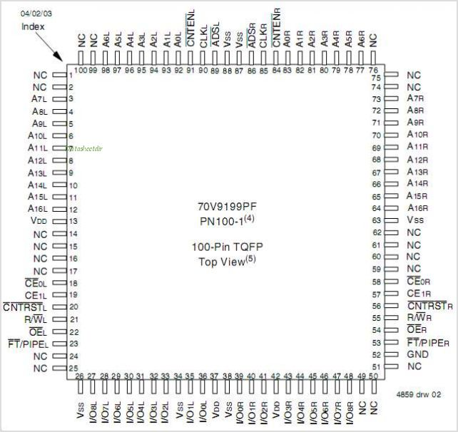IDT70V9199L pinout,Pin out