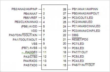 Z8F082A pinout,Pin out