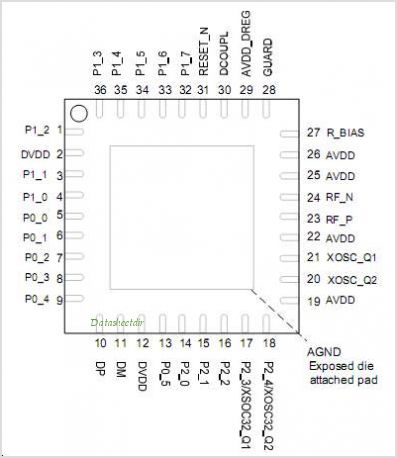 CC2511F32 pinout,Pin out